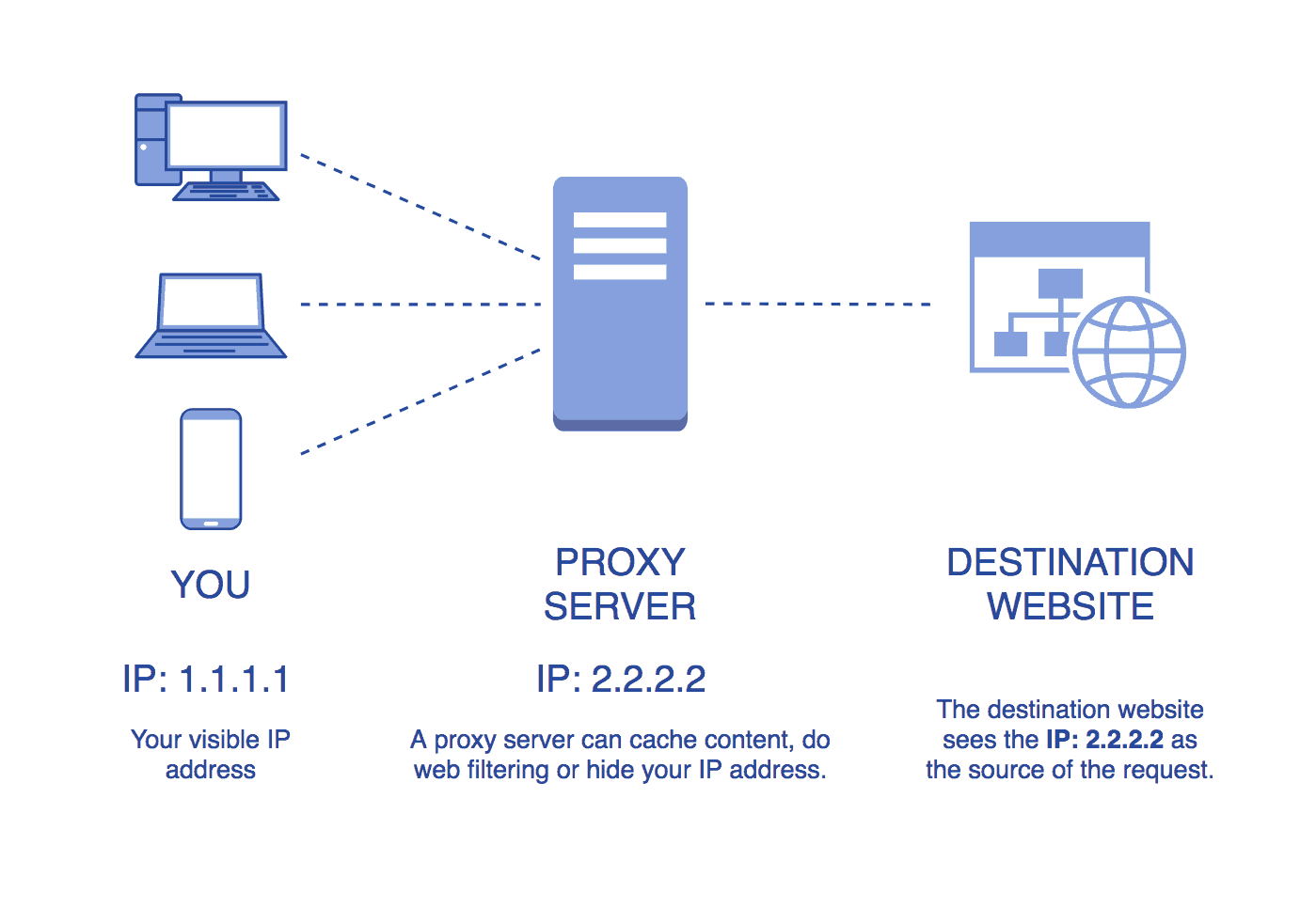 Proxy Server Hide IP address