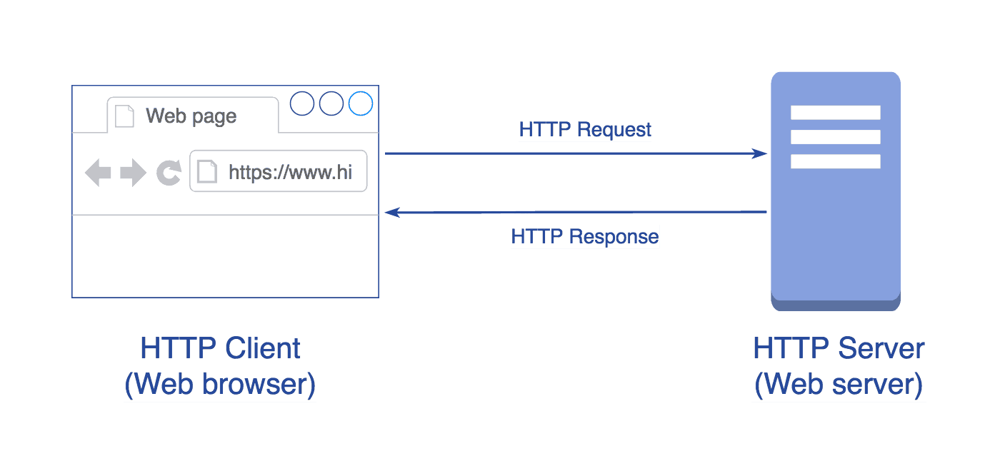 Diagram showing how the HTTP Protocol works (Client-Server communication)