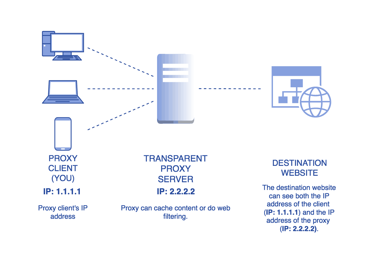 Transparent Proxy - Does it hide IP address?