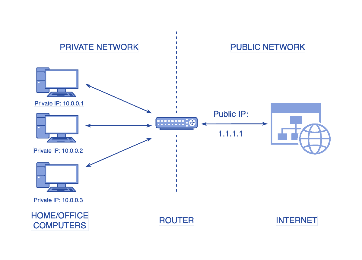 Diagram showing the difference between a private and a public network - What is a Public IP? Public vs Private IP