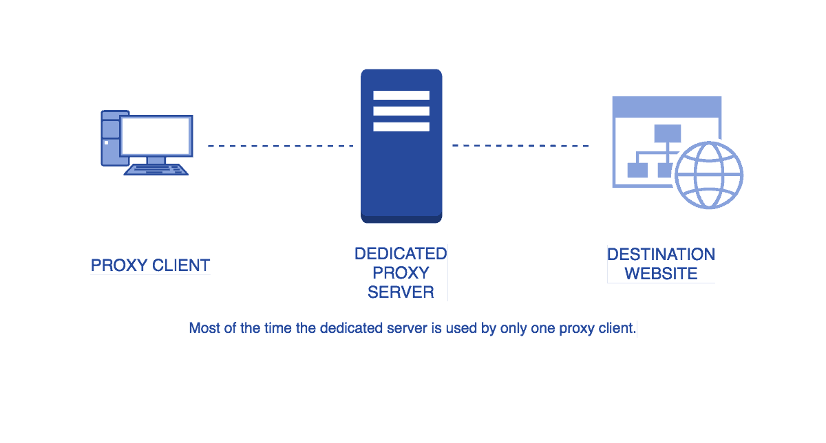 What is a dedicated proxy or private proxy?