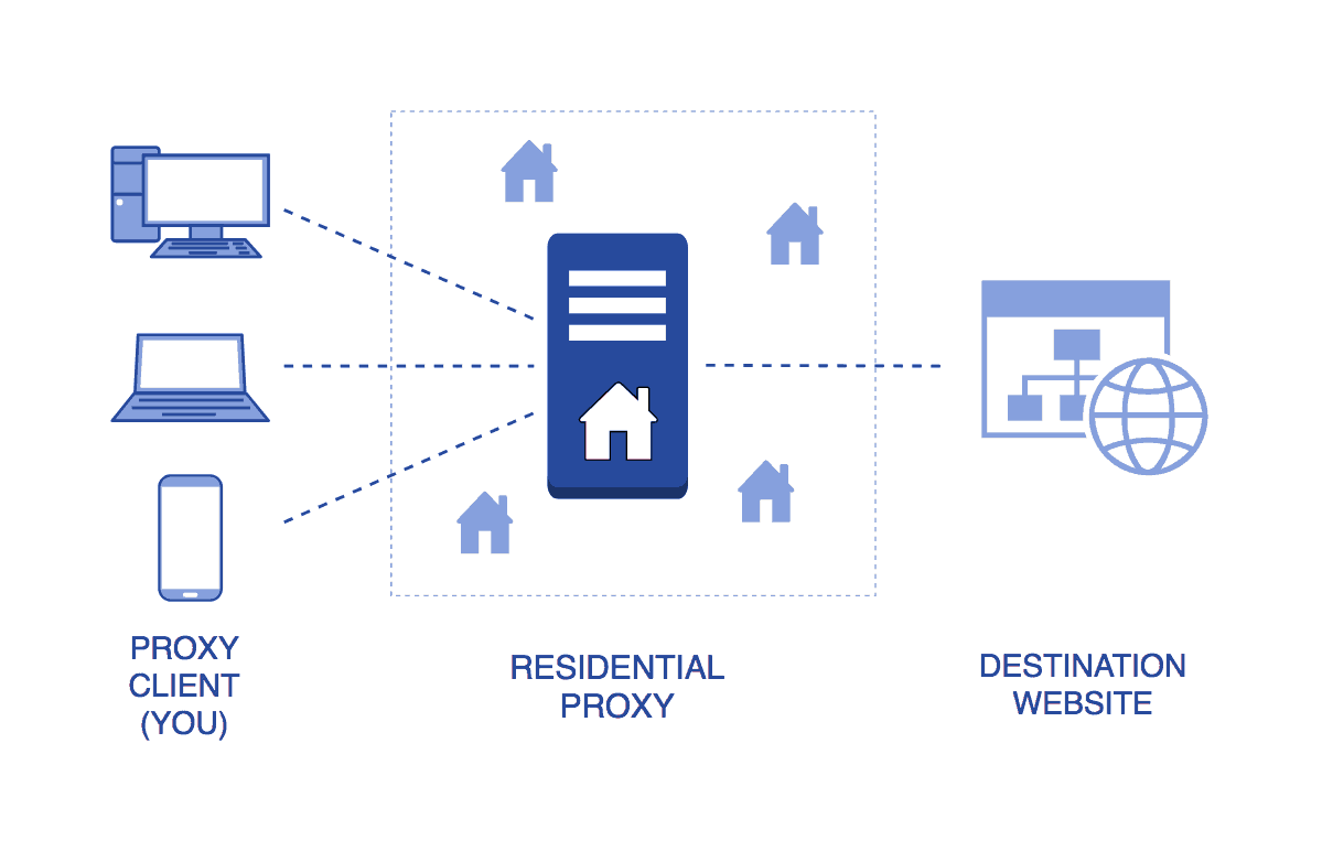 Residential proxy - How does it work?