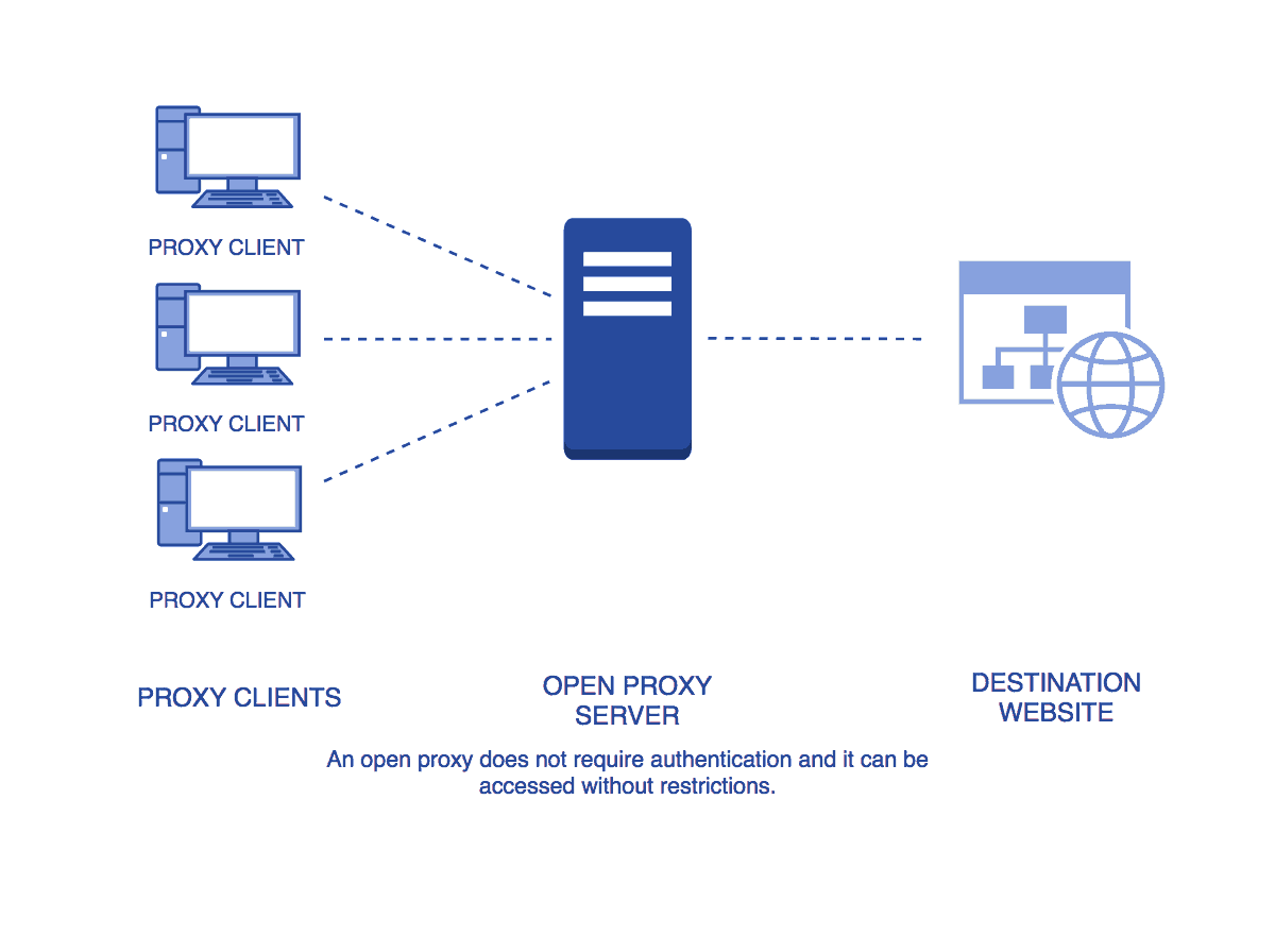 Open Proxy server diagram