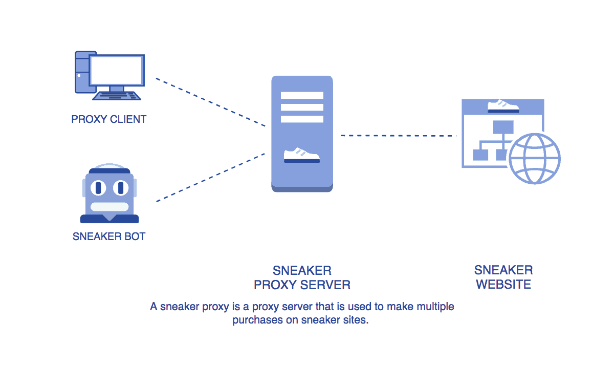How does a sneaker proxy work