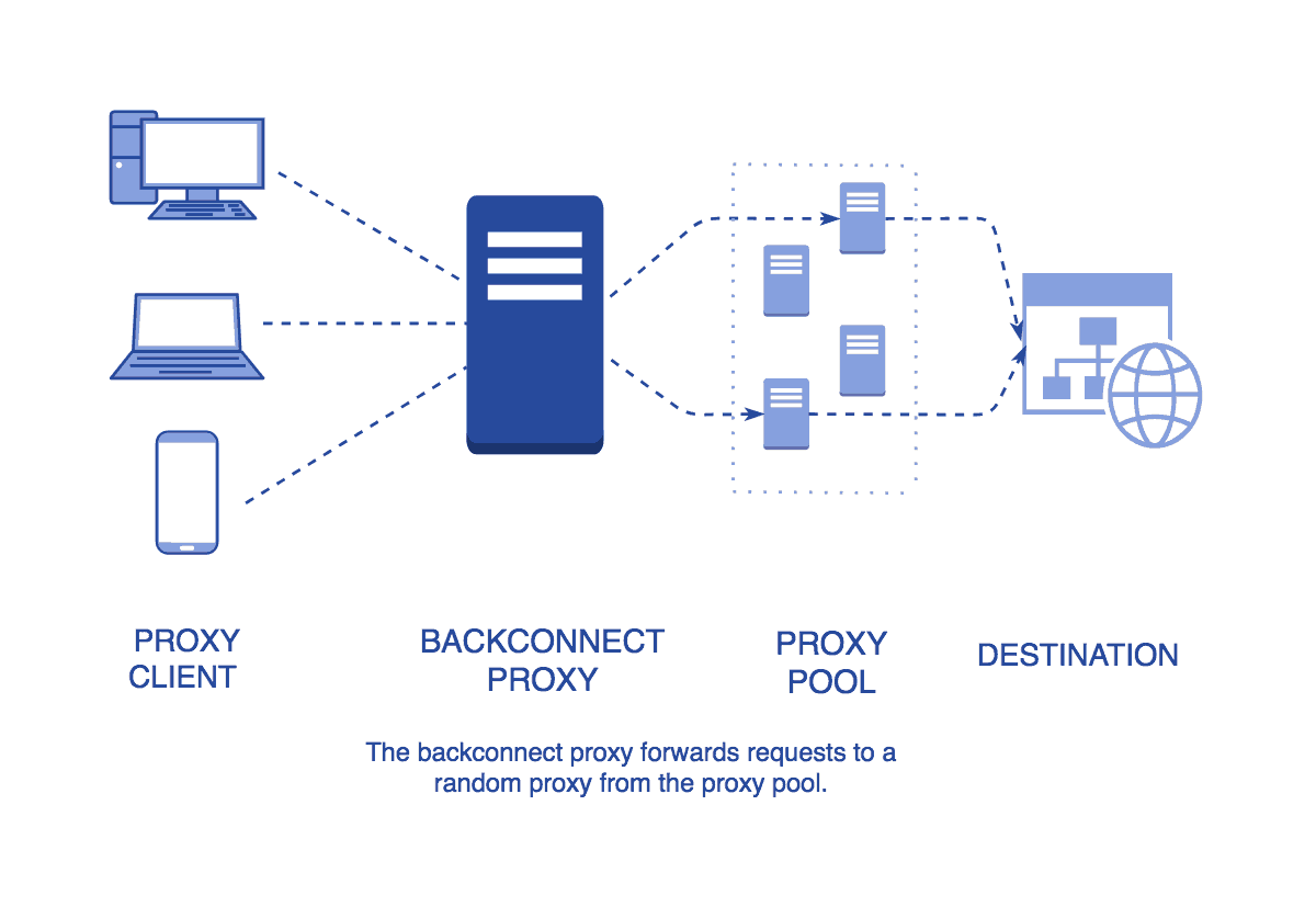 What is a backconnect proxy