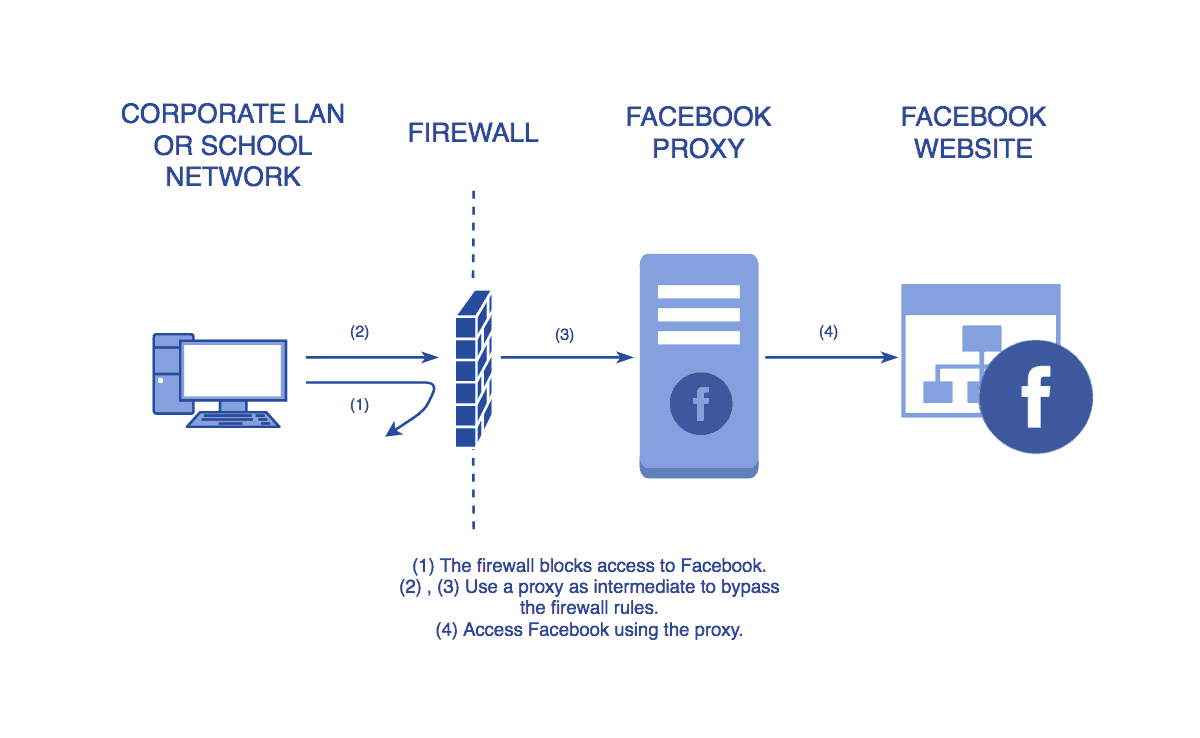 Diagram showing how a Facebook Proxy works