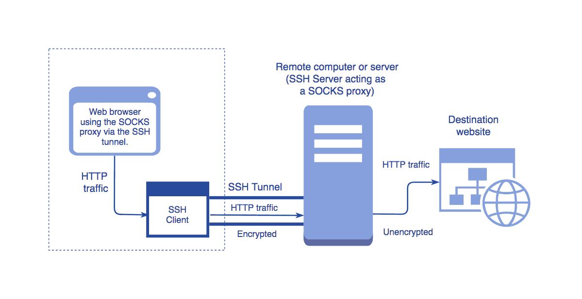 Cryptic vpn net