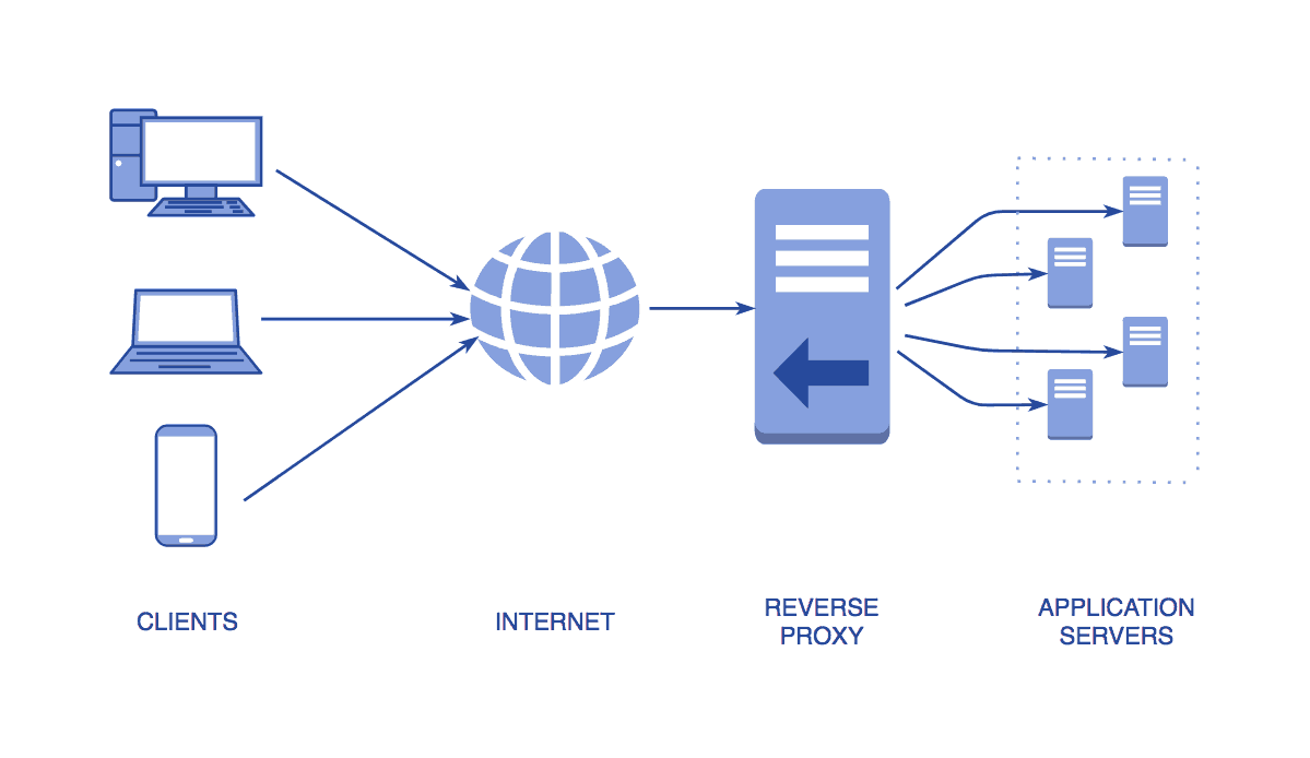 Diagram showing how a reverse proxy works