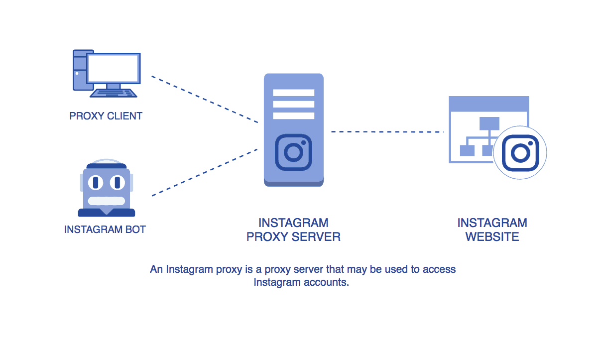 What is an Instagram Proxy and How to Use Instagram Proxies Properly