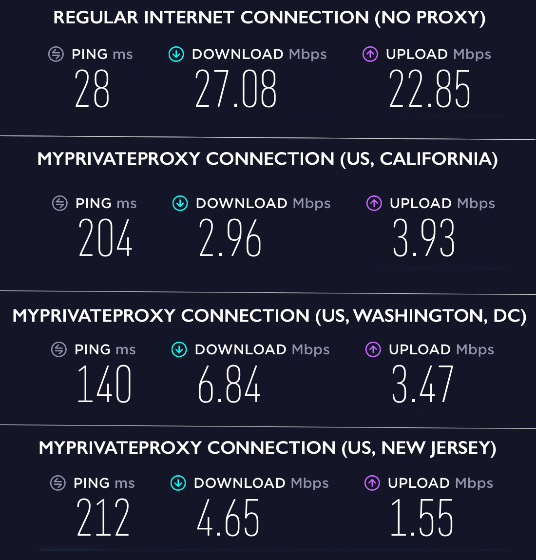 Image showing the MyPrivateProxy speed test results