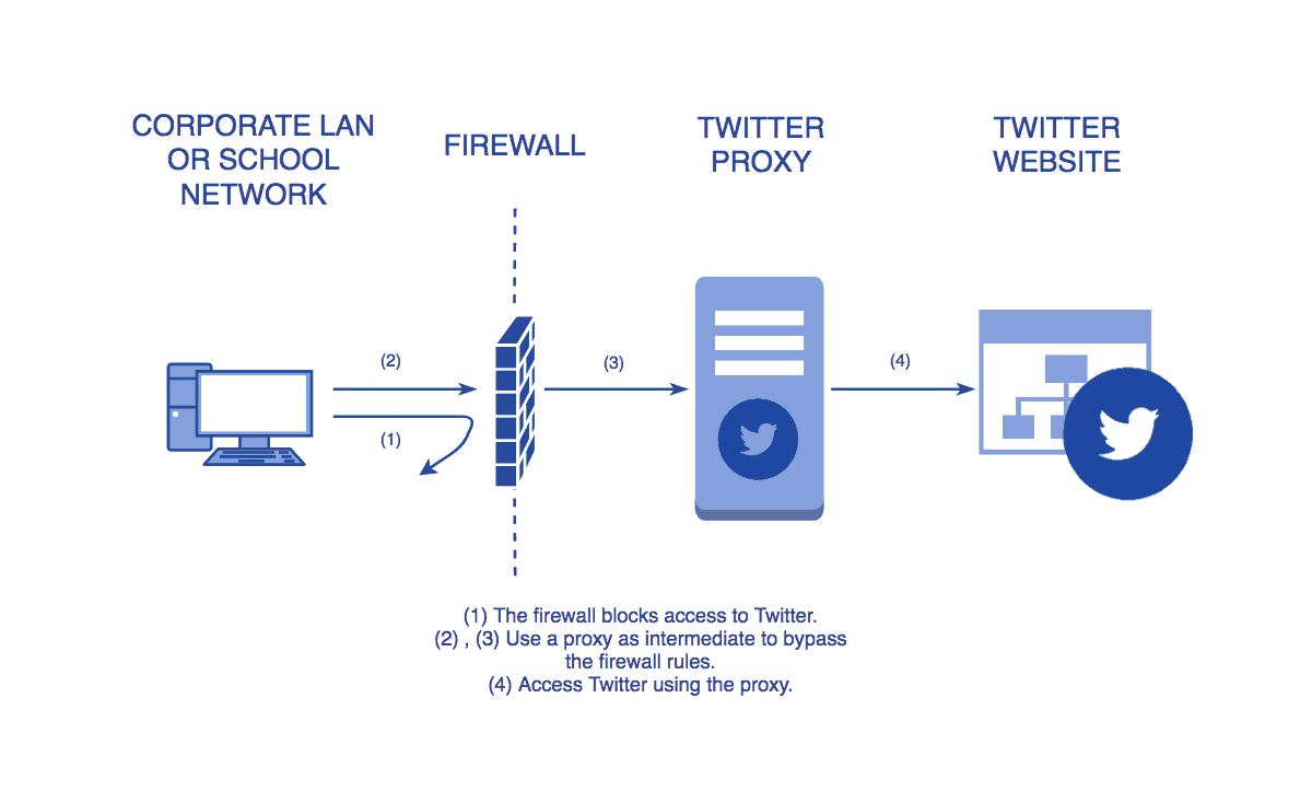 Diagram showing how a Twitter proxy can bypass firewall restrictions.