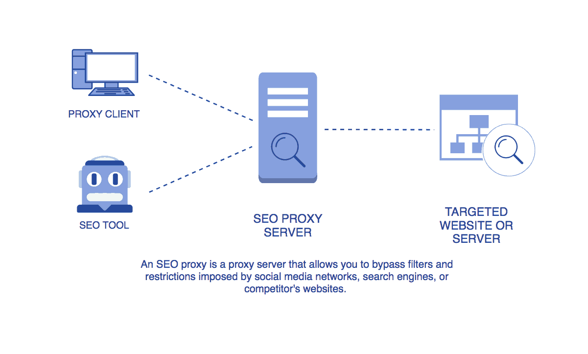 An SEO proxy is a proxy that allows you to bypass filters and restrictions imposed by social media networks.
