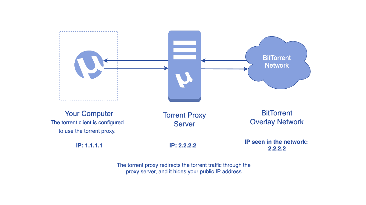 Diagram showing how a torrent proxy hides your IP address in the torrent network