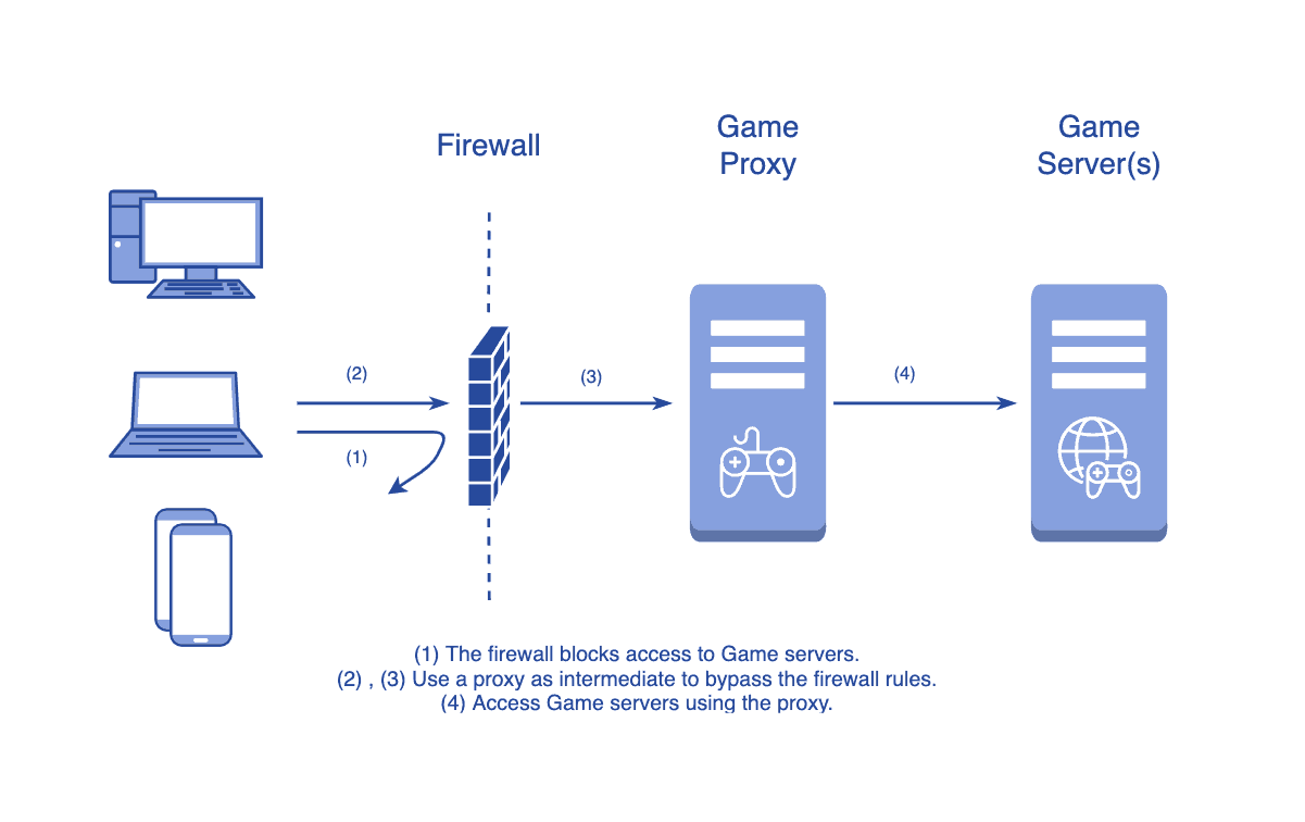 A game proxy can be used to bypass firewalls and access game servers.